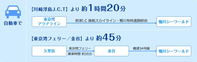 車で【川崎浮島J.C.T】より 約1時間20分/【東京湾フェリー/金谷】より 約45分