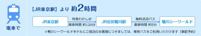 電車で【JR東京駅】より 約2時間