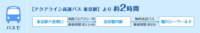 バスで【アクアライン高速バス 東京駅】より 約2時間