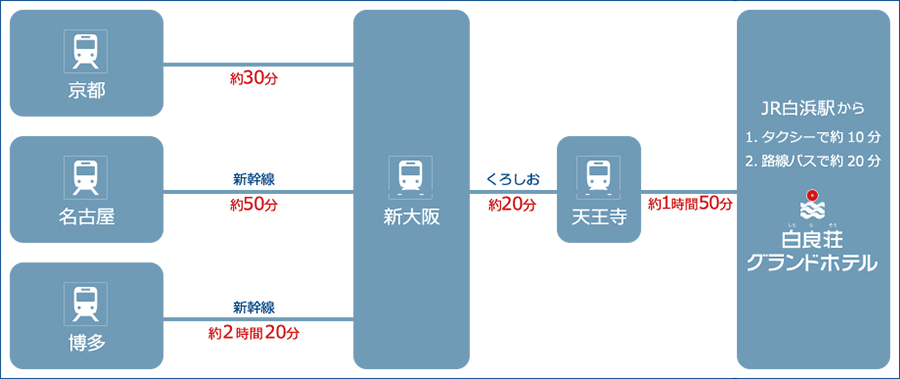 電車をご利用の方の経路